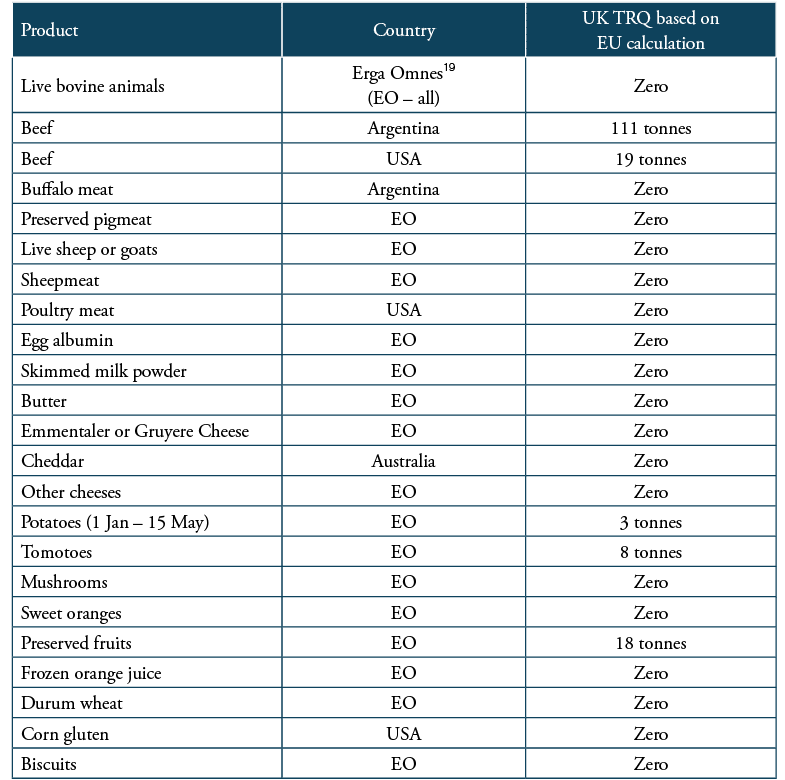 Table page 7