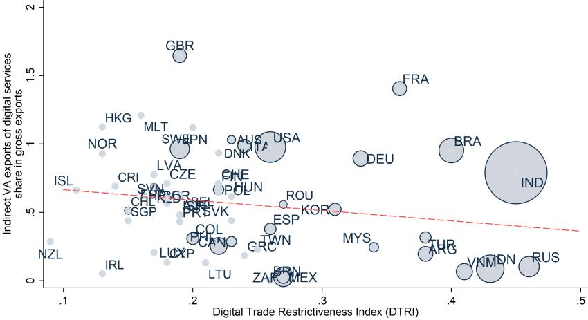 Figure GVC trade and DTRI