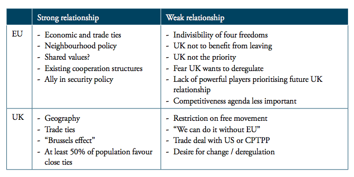 Sweden, UK and the EU: Managing post-Brexit Relations and Defining a